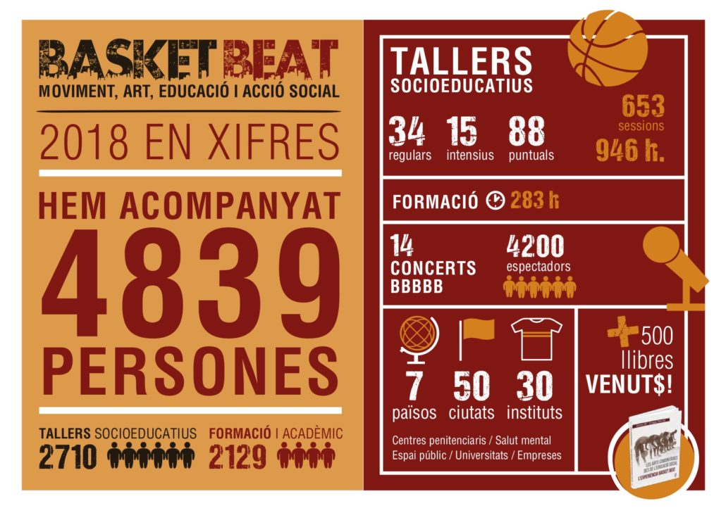 baskeat beat 2018